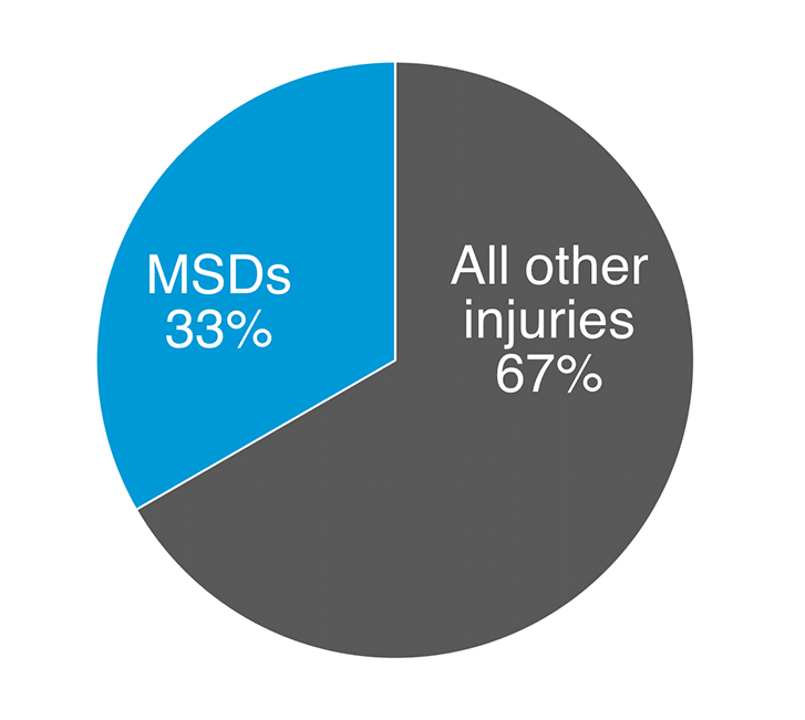 MSD 33 percent of claims v all other injuries are 67 percent